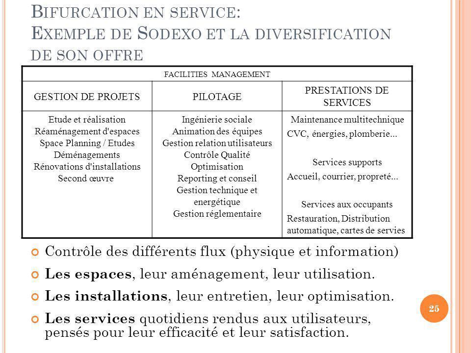 Bifurcation en service: Exemple de Sodexo et la diversification de son offre