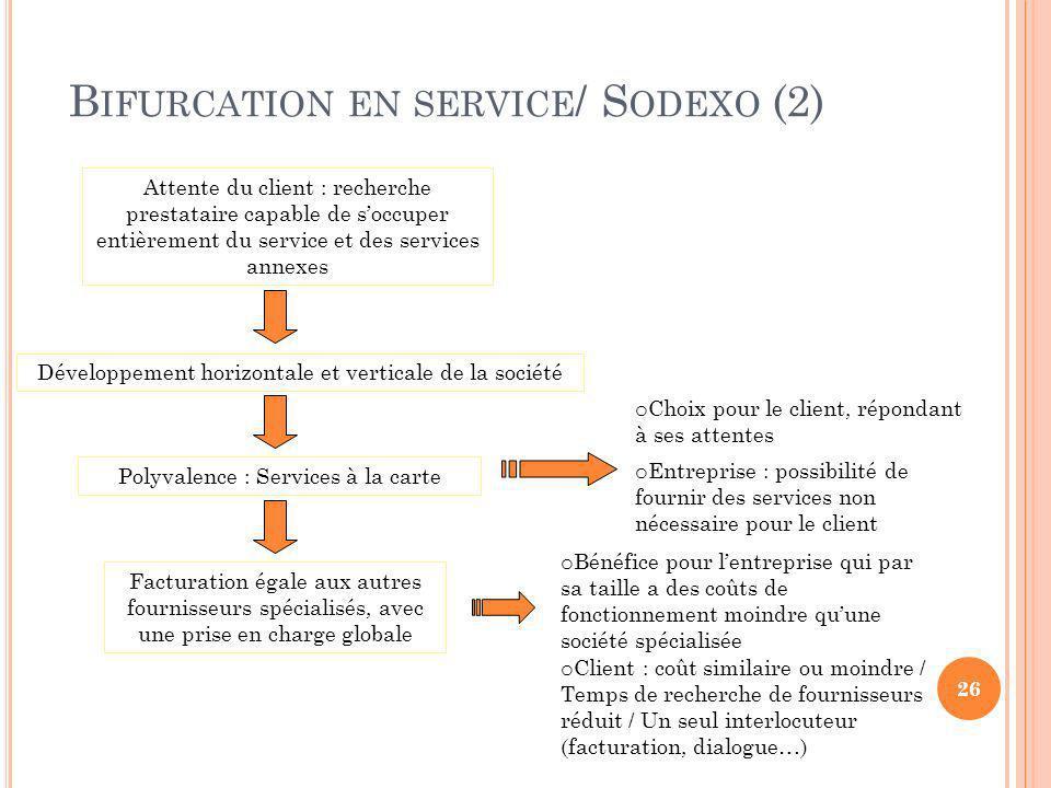 Bifurcation en service/ Sodexo (2)