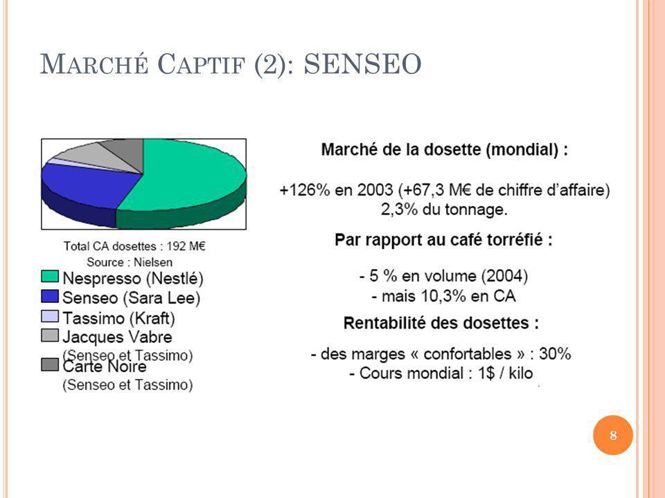 Marché Captif (2): SENSEO