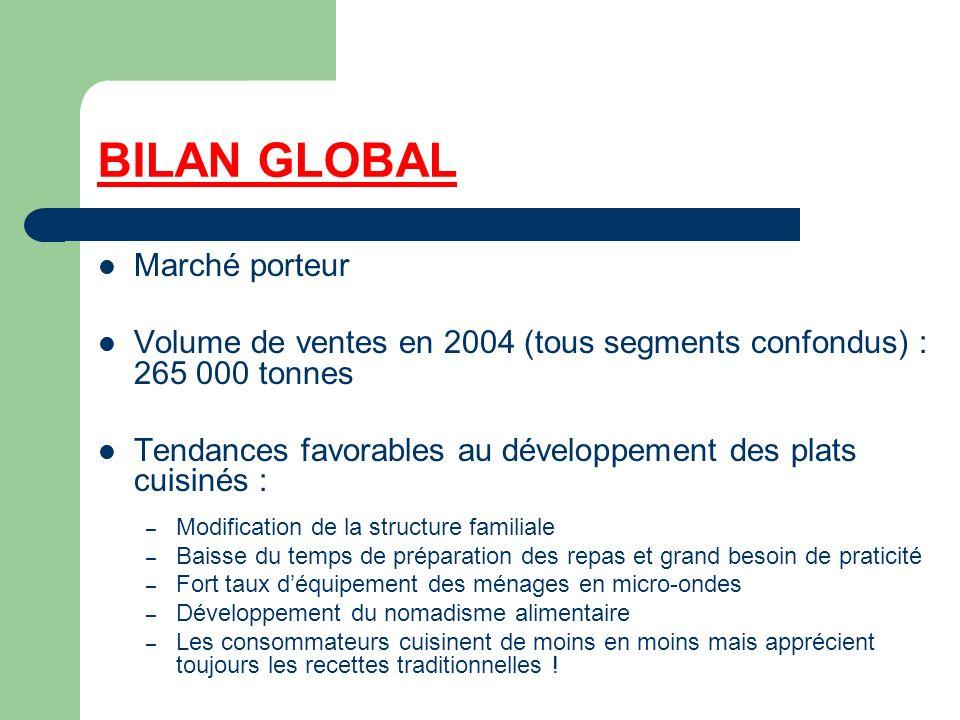 BILAN GLOBAL Marché porteur