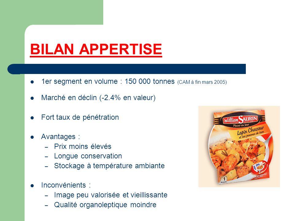 BILAN APPERTISE 1er segment en volume : 150 000 tonnes (CAM à fin mars 2005) Marché en déclin (-2.4% en valeur)
