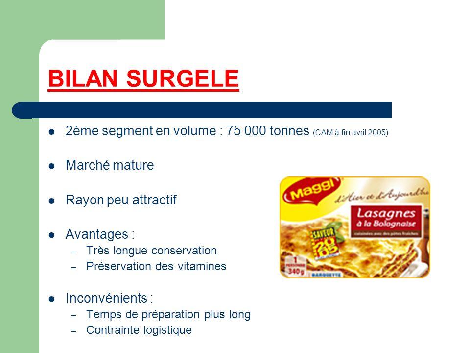 BILAN SURGELE 2ème segment en volume : 75 000 tonnes (CAM à fin avril 2005) Marché mature. Rayon peu attractif.