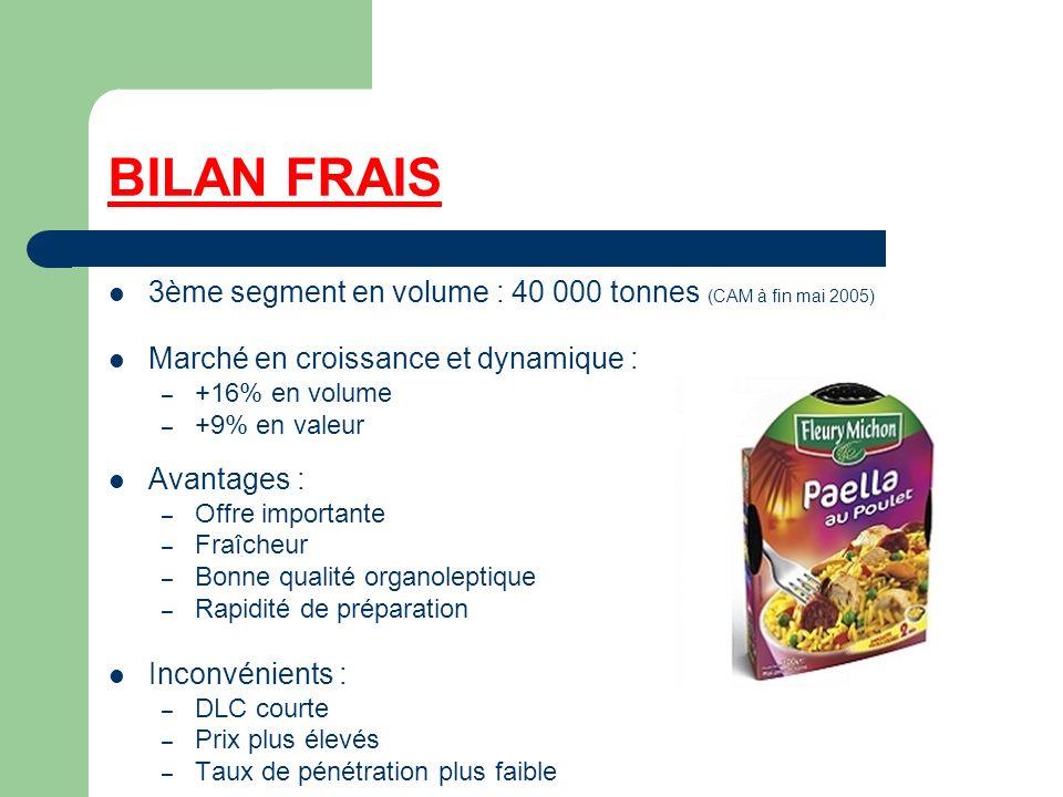 BILAN FRAIS 3ème segment en volume : 40 000 tonnes (CAM à fin mai 2005) Marché en croissance et dynamique :