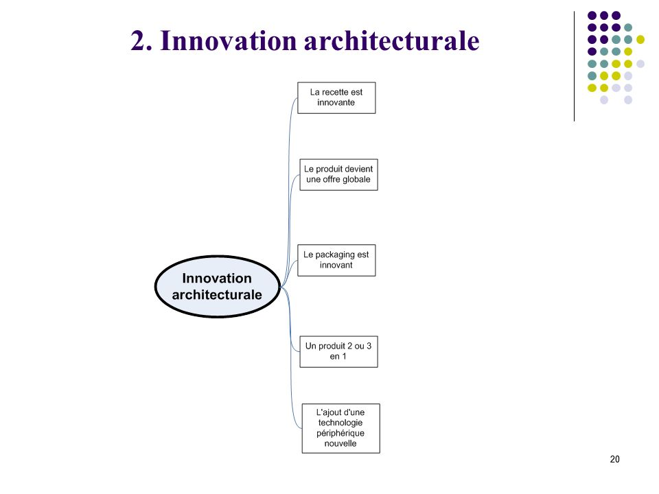 2. Innovation architecturale