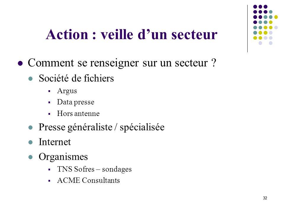 Action : veille d'un secteur