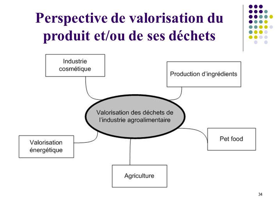 Perspective de valorisation du produit et/ou de ses déchets