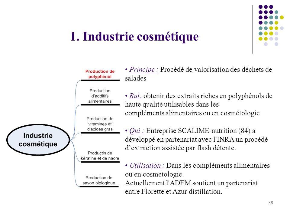 1. Industrie cosmétique Principe : Procédé de valorisation des déchets de salades.