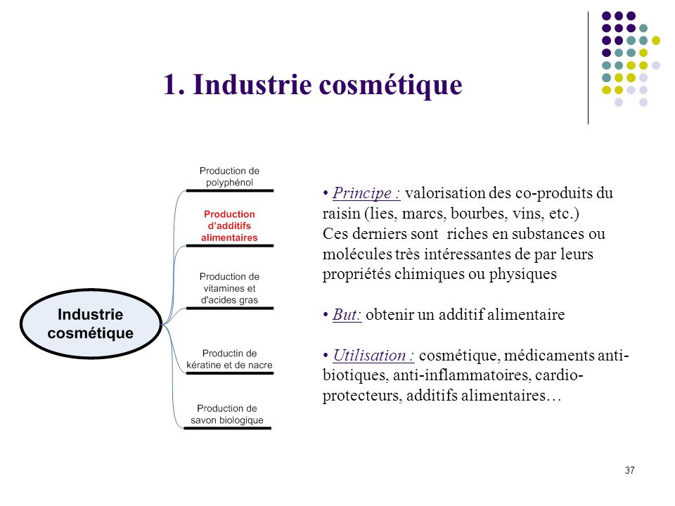 1. Industrie cosmétique Principe : valorisation des co-produits du raisin (lies, marcs, bourbes, vins, etc.)