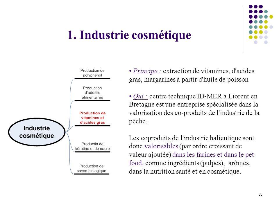 1. Industrie cosmétique Principe : extraction de vitamines, d acides gras, margarines à partir d huile de poisson.