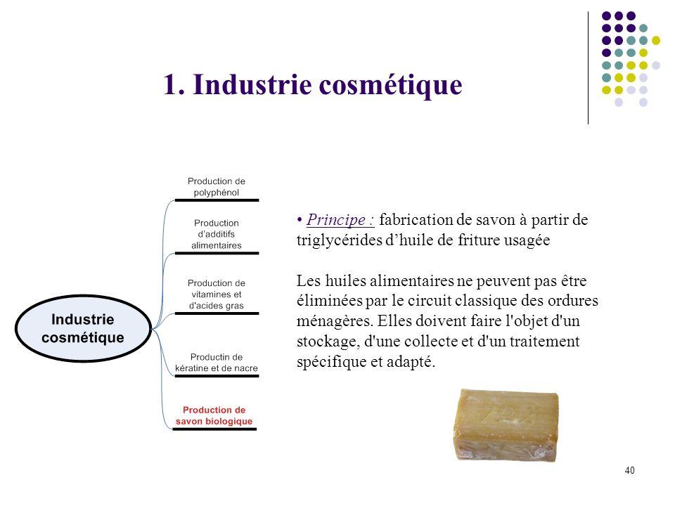 1. Industrie cosmétique Principe : fabrication de savon à partir de triglycérides d'huile de friture usagée.