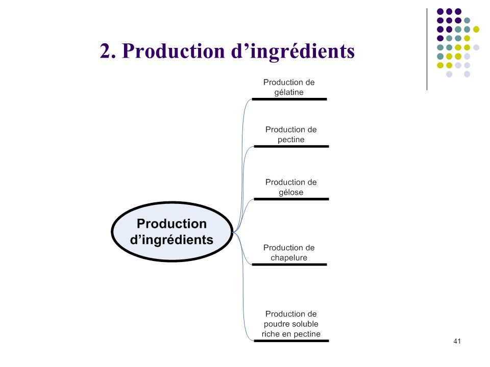 2. Production d'ingrédients