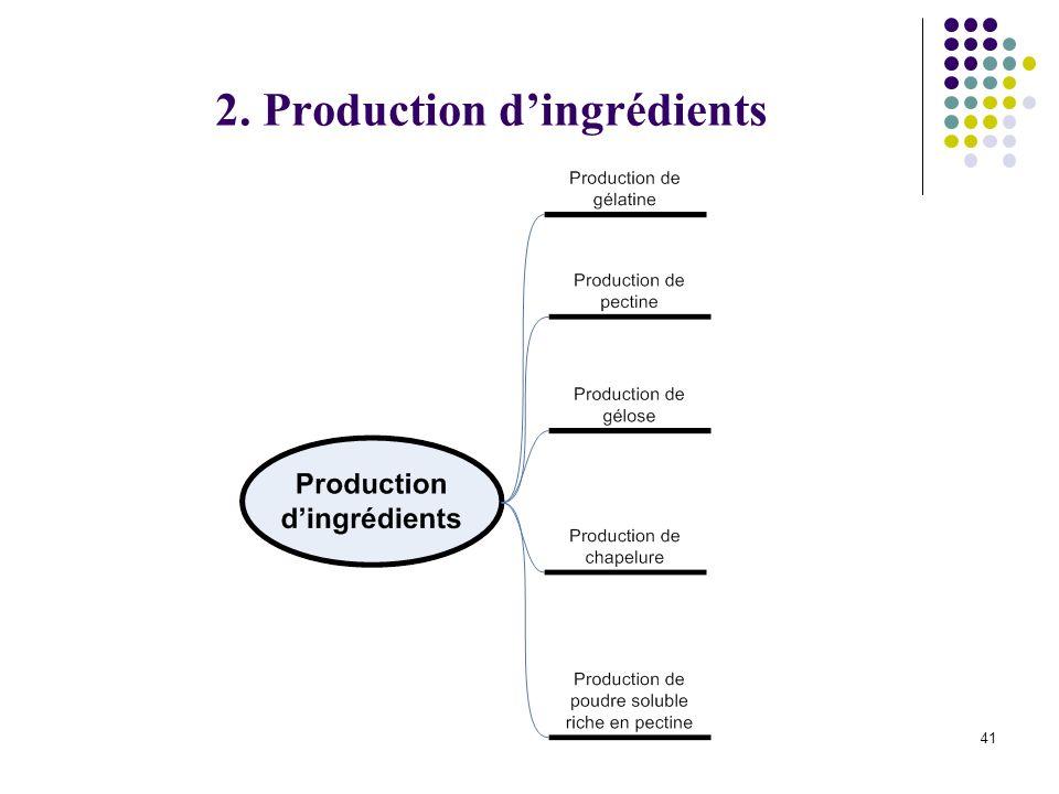 2. Production d'ingrédients