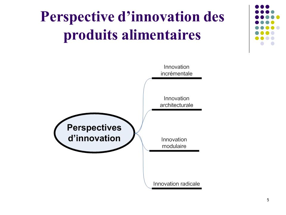 Perspective d'innovation des produits alimentaires
