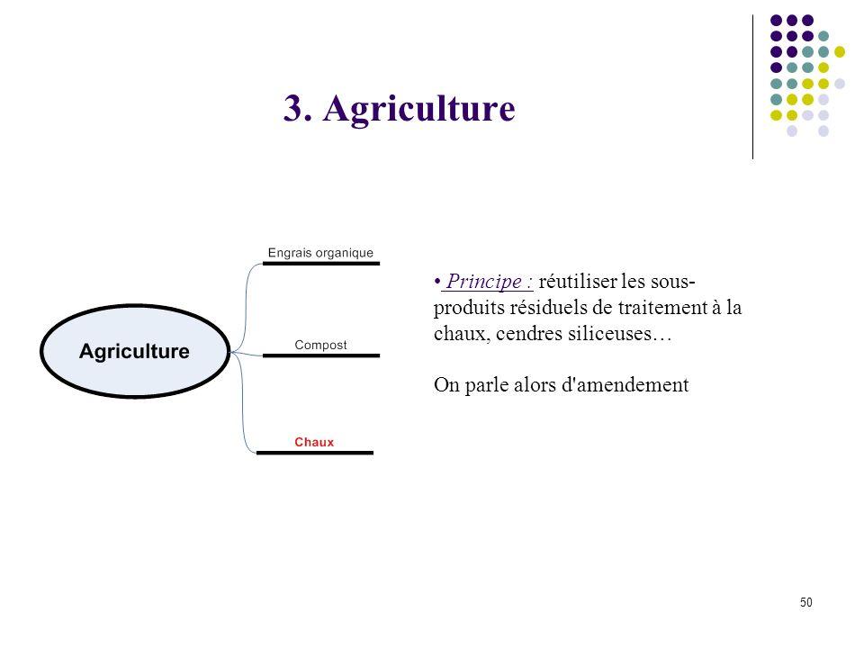 3. Agriculture Principe : réutiliser les sous-produits résiduels de traitement à la chaux, cendres siliceuses…