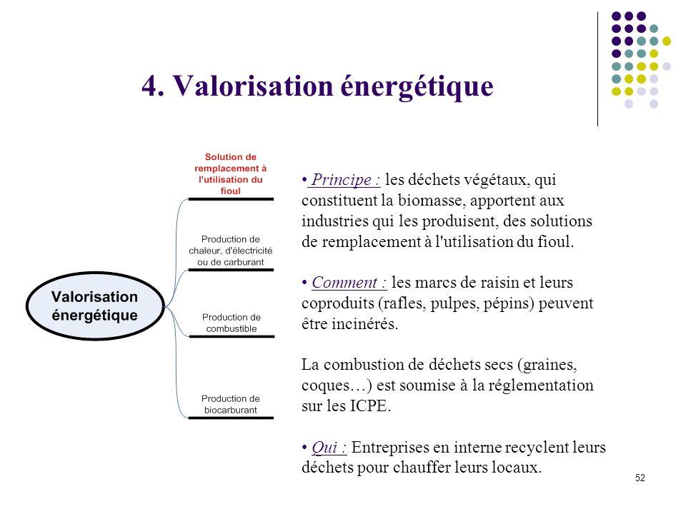4. Valorisation énergétique