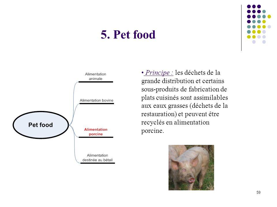 5. Pet food