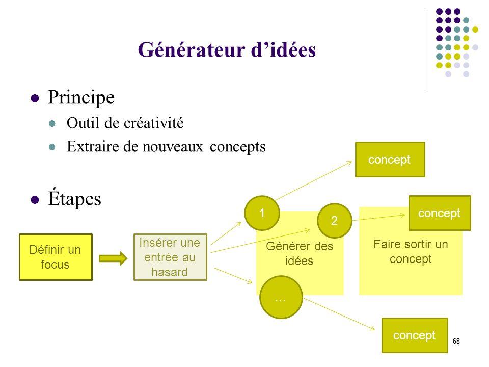 Générateur d'idées Principe Étapes Outil de créativité