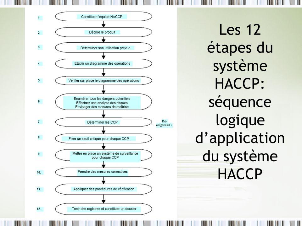 Les 12 étapes du système HACCP: séquence logique d'application du système HACCP