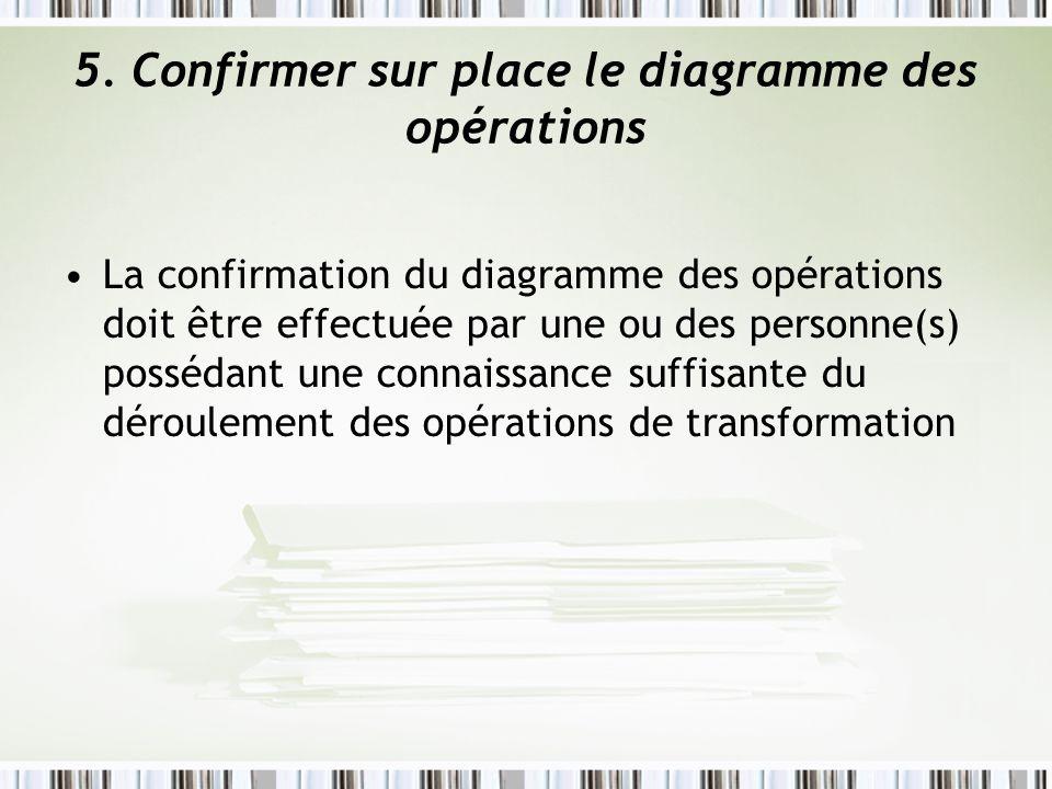 5. Confirmer sur place le diagramme des opérations