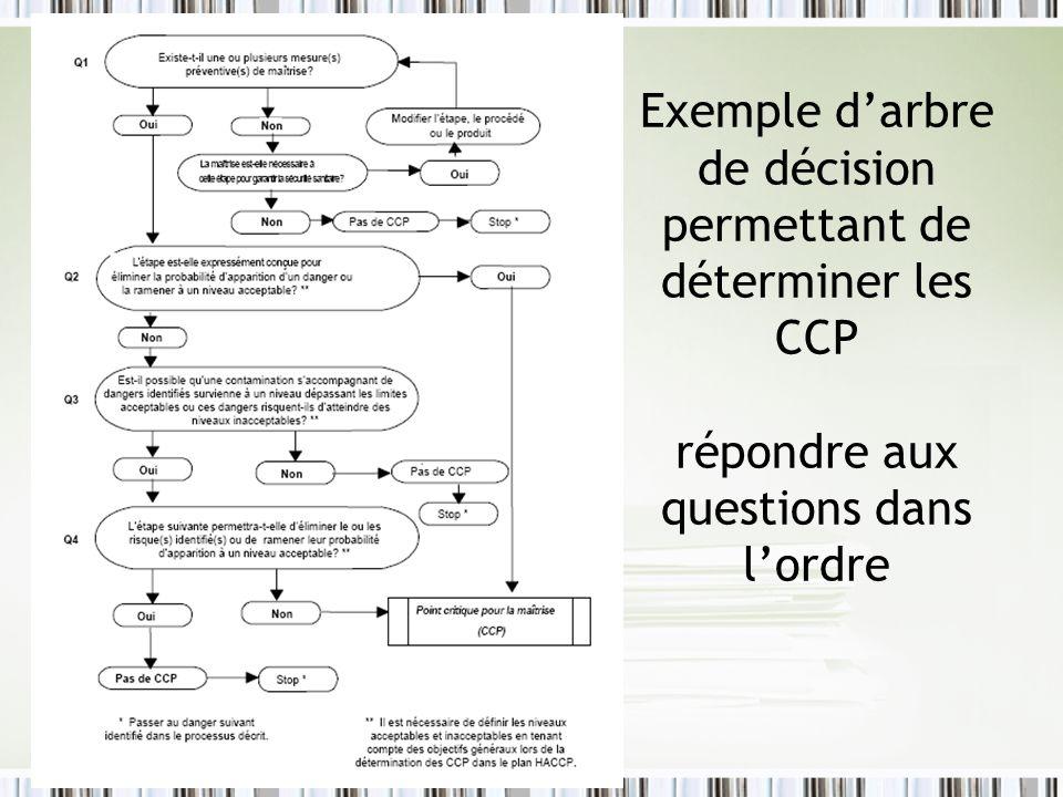 Exemple d'arbre de décision permettant de déterminer les CCP répondre aux questions dans l'ordre