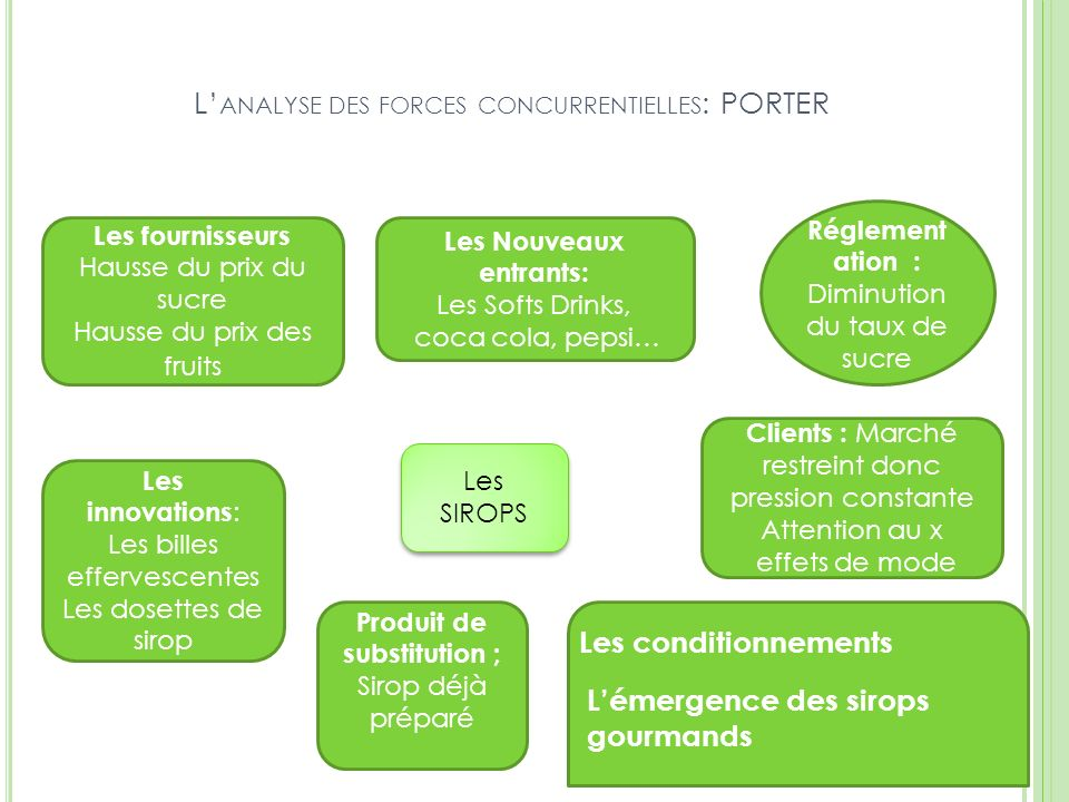 L'analyse des forces concurrentielles: PORTER