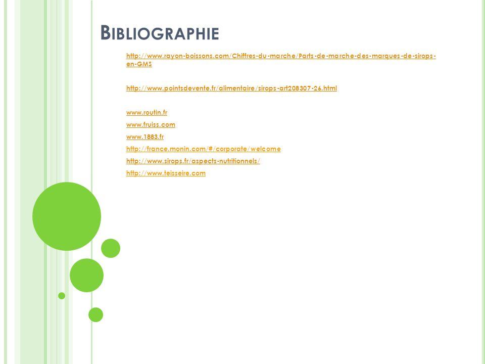 Bibliographie http://www.rayon-boissons.com/Chiffres-du-marche/Parts-de-marche-des-marques-de-sirops- en-GMS.