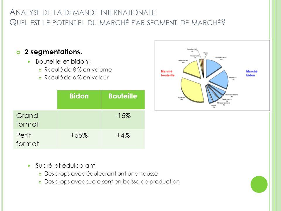 Analyse de la demande internationale Quel est le potentiel du marché par segment de marché