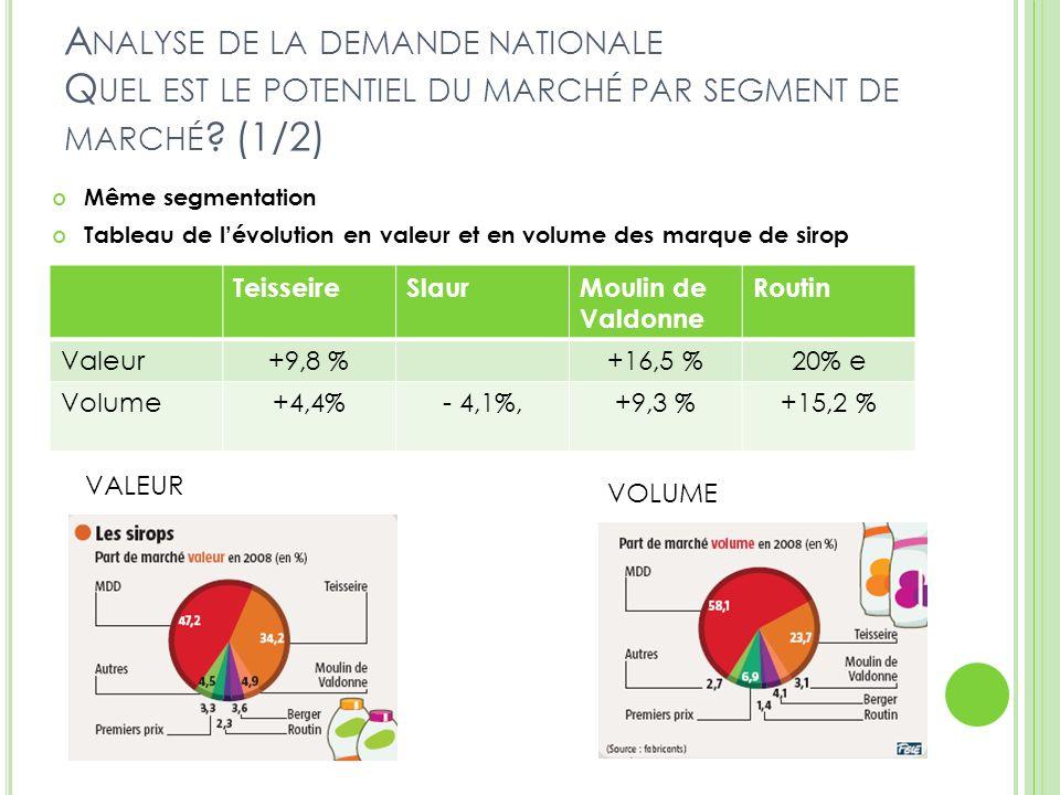 Analyse de la demande nationale Quel est le potentiel du marché par segment de marché (1/2)