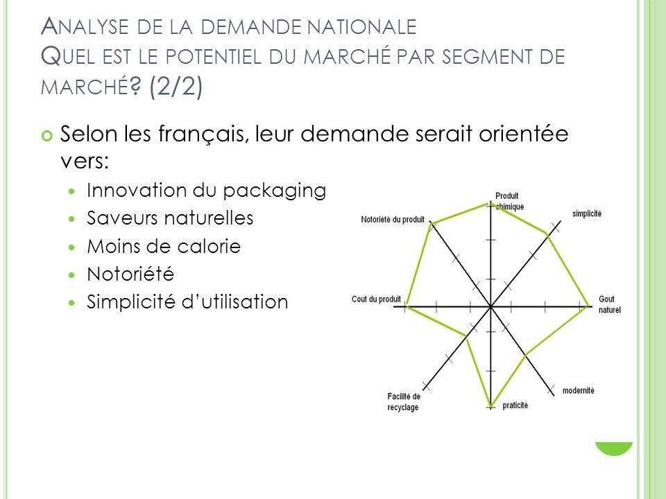 Analyse de la demande nationale Quel est le potentiel du marché par segment de marché (2/2)