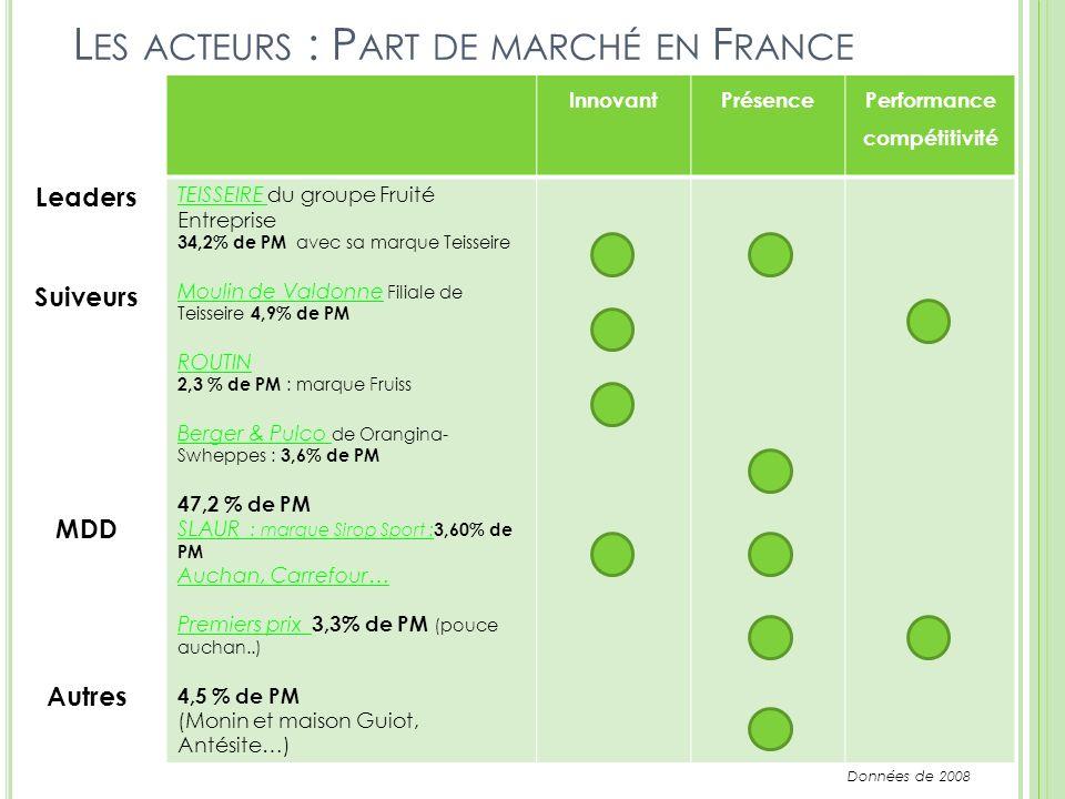 Les acteurs : Part de marché en France