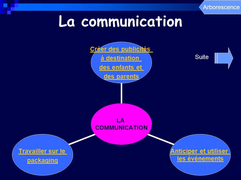 Arborescence La communication