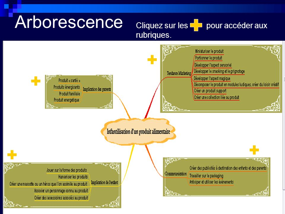 Arborescence Cliquez sur les pour accéder aux rubriques.