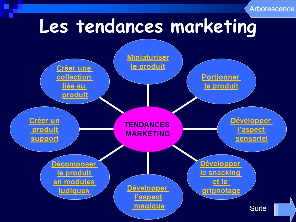 Les tendances marketing