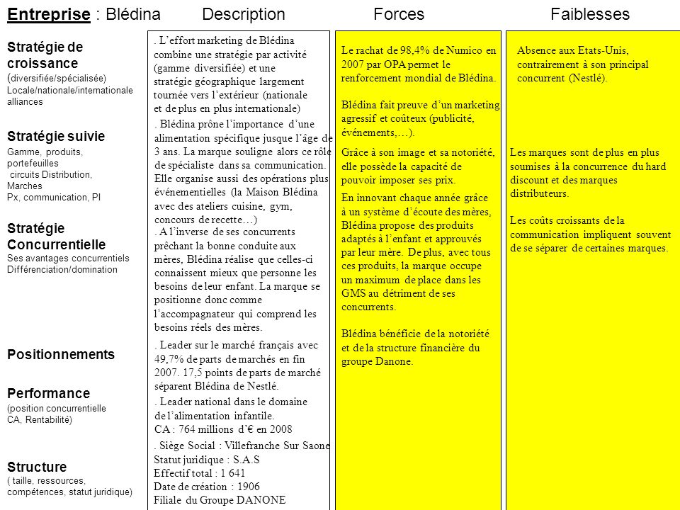 Entreprise : Blédina Description Forces Faiblesses