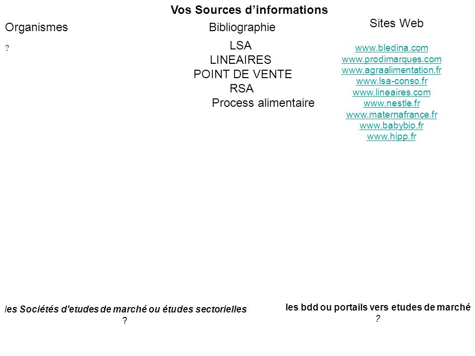 Vos Sources d'informations Sites Web Organismes Bibliographie