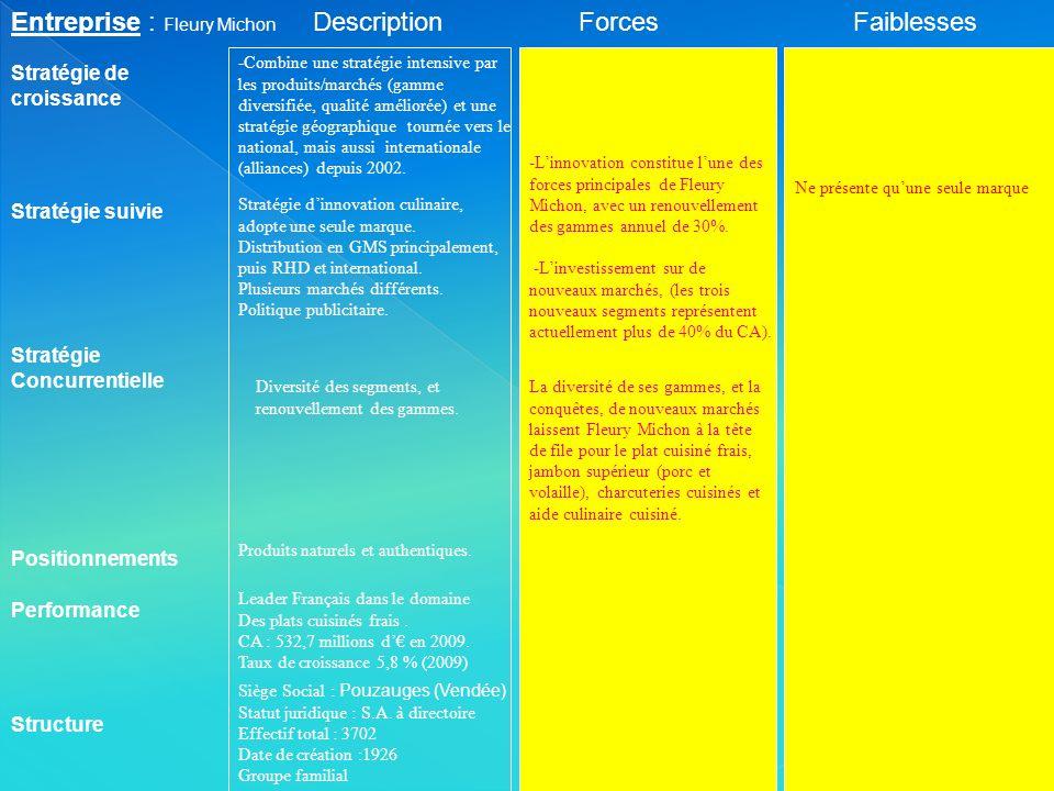Entreprise : Fleury Michon Description Forces Faiblesses