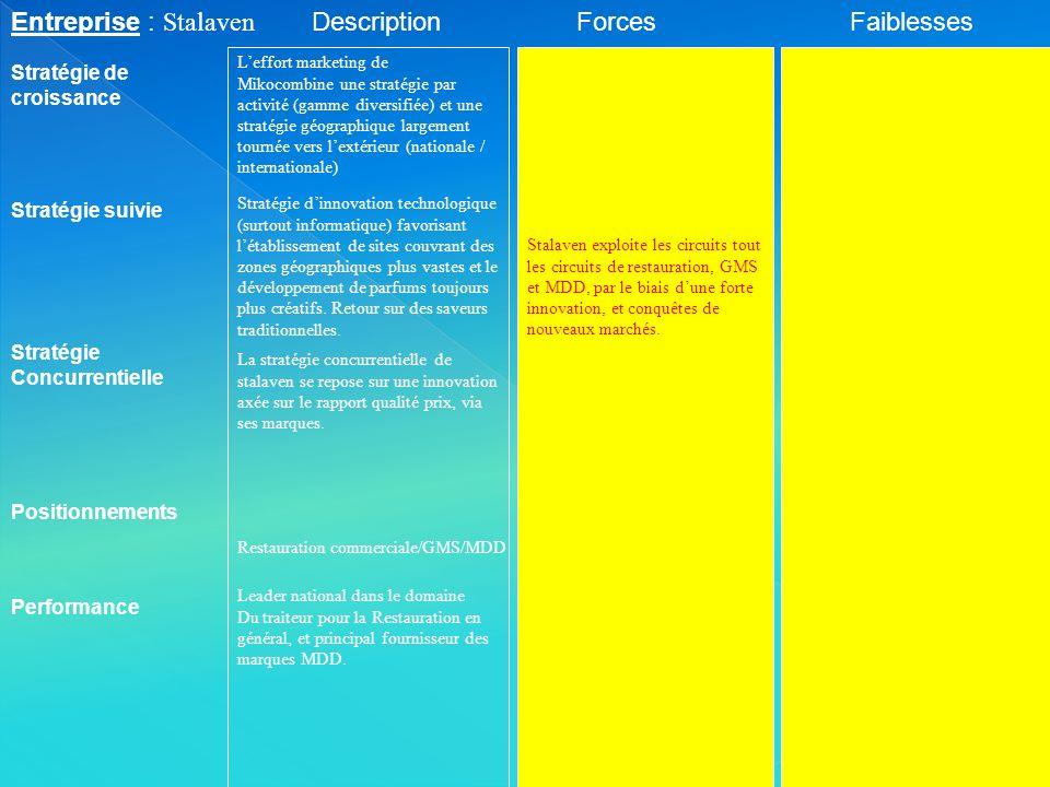 Entreprise : Stalaven Description Forces Faiblesses