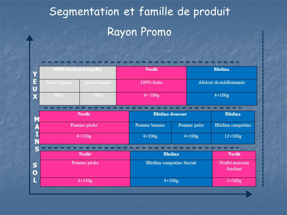Segmentation et famille de produit Rayon Promo