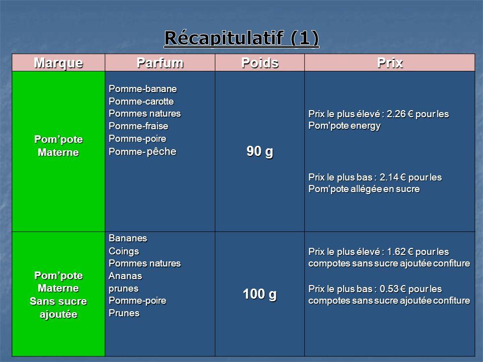 Récapitulatif (1) Marque Parfum Poids Prix 90 g 100 g Pom'pote Materne