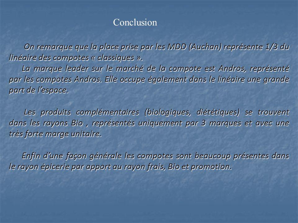 Conclusion On remarque que la place prise par les MDD (Auchan) représente 1/3 du linéaire des compotes « classiques ».