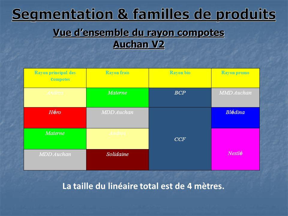Transformation des fruits ppt video online t l charger - Cuisine lineaire 4 metres ...