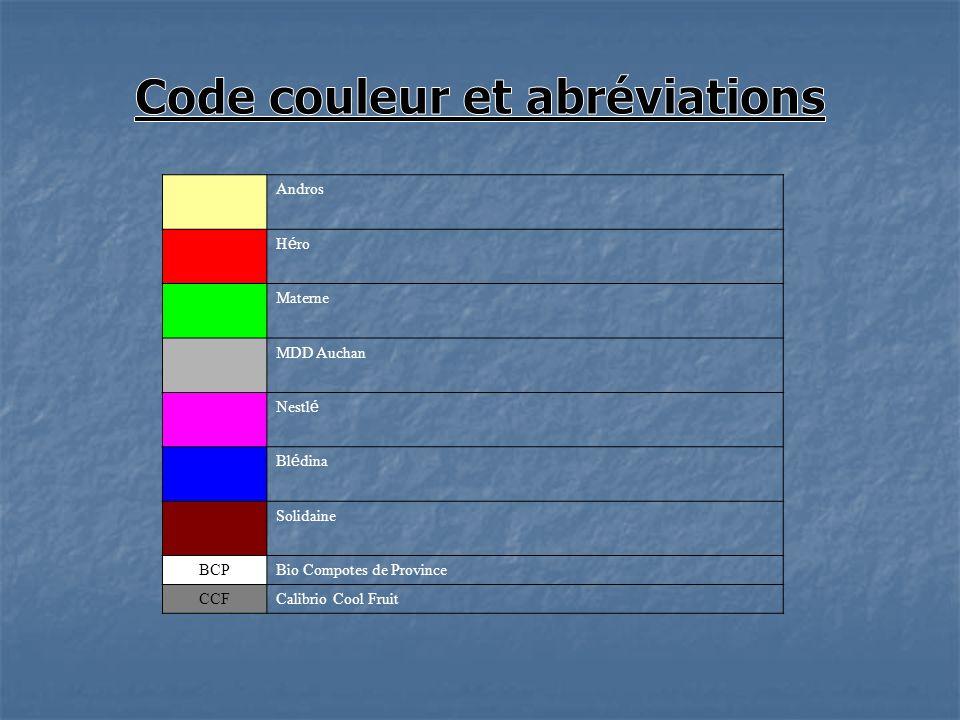 Code couleur et abréviations