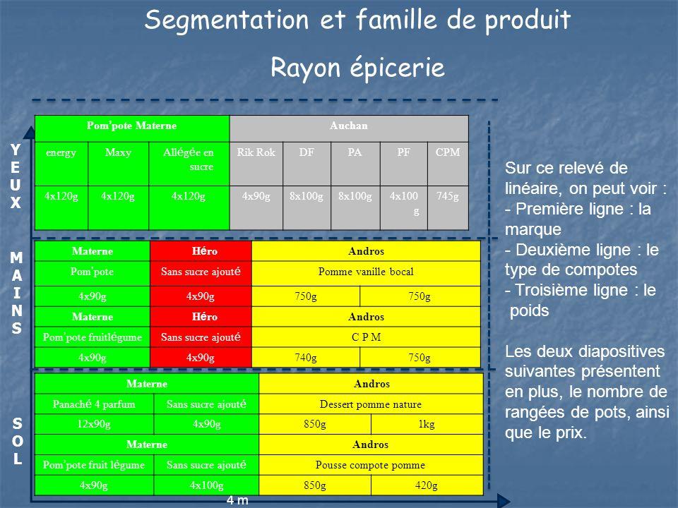 Segmentation et famille de produit