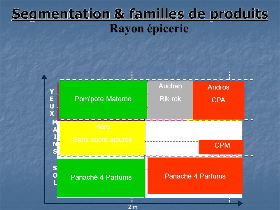Segmentation & familles de produits