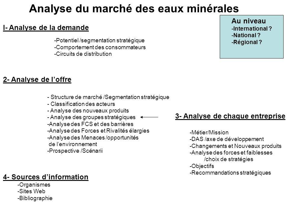 Analyse du marché des eaux minérales