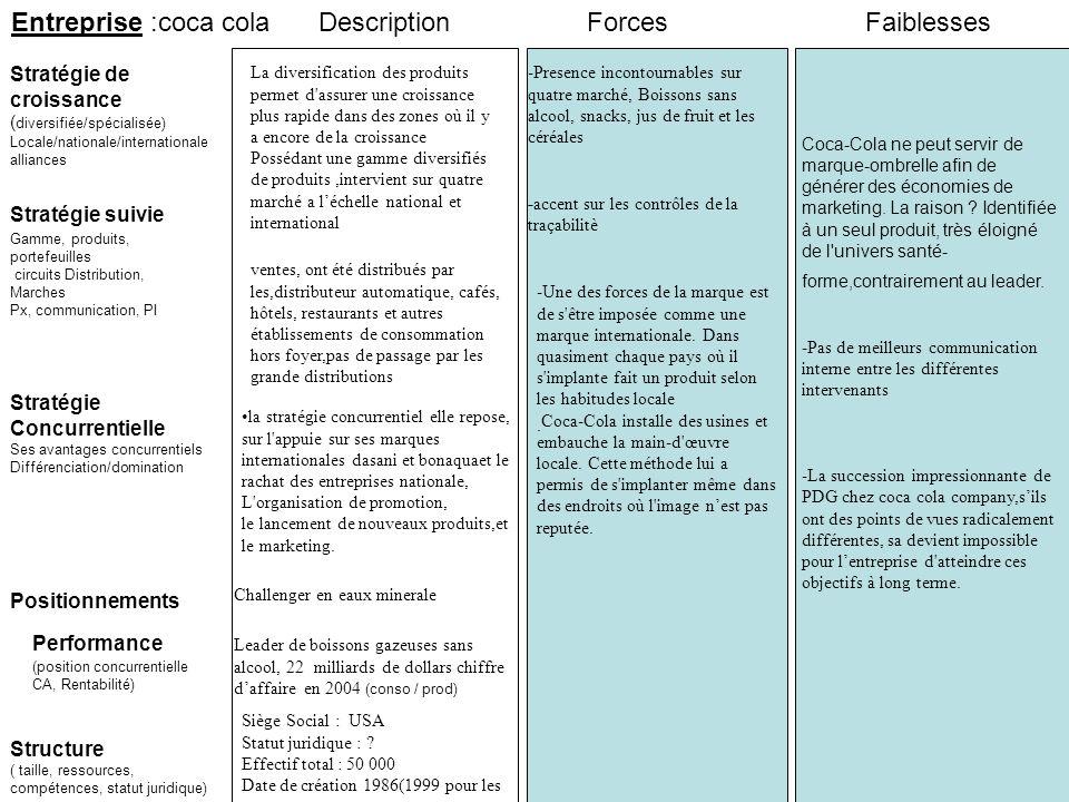 Entreprise :coca cola Description Forces Faiblesses