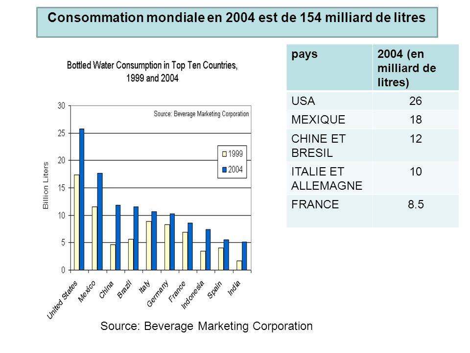 Consommation mondiale en 2004 est de 154 milliard de litres