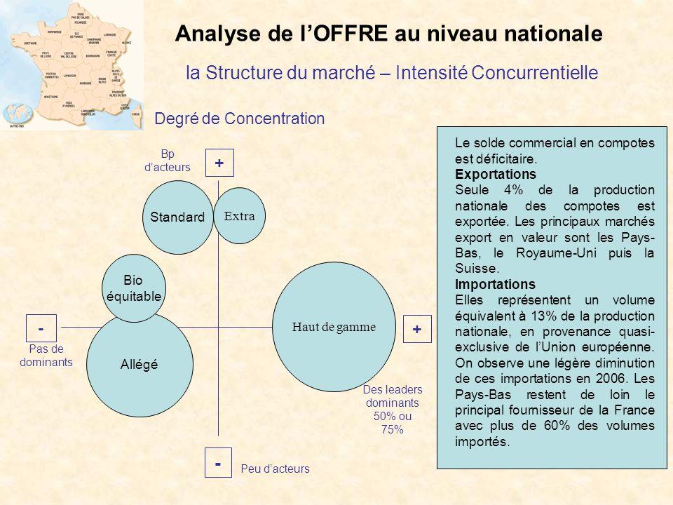 Analyse de l'OFFRE au niveau nationale