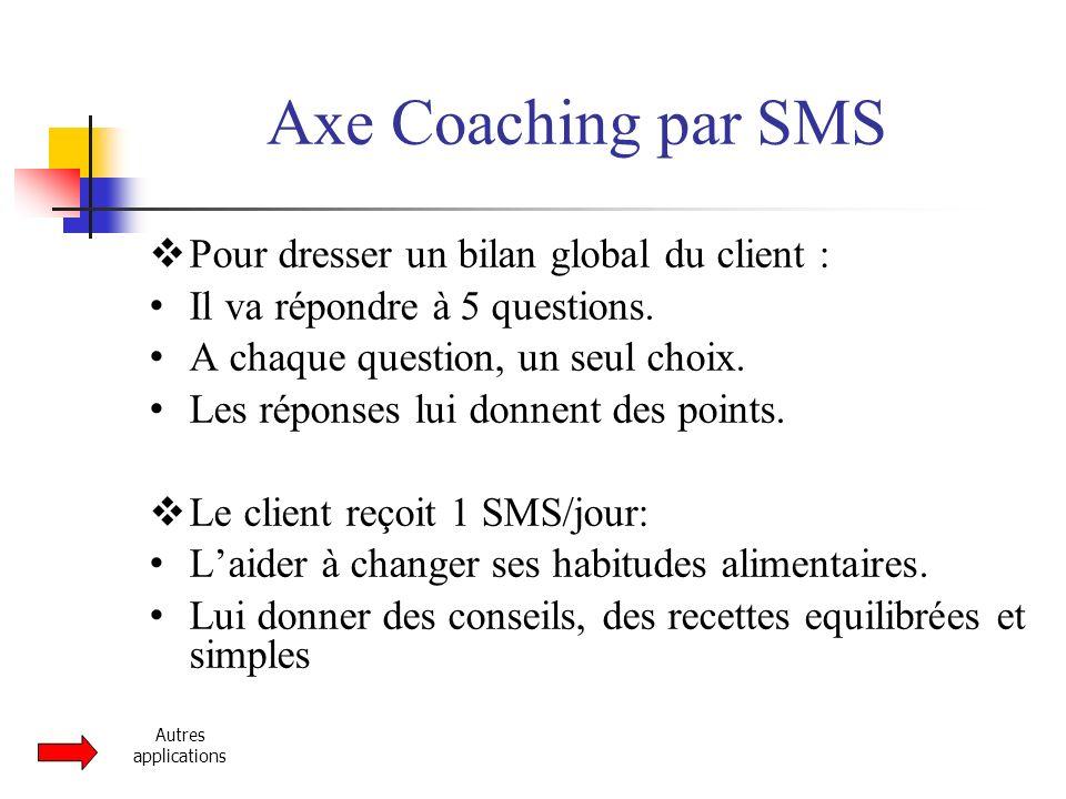 Axe Coaching par SMS  Pour dresser un bilan global du client :