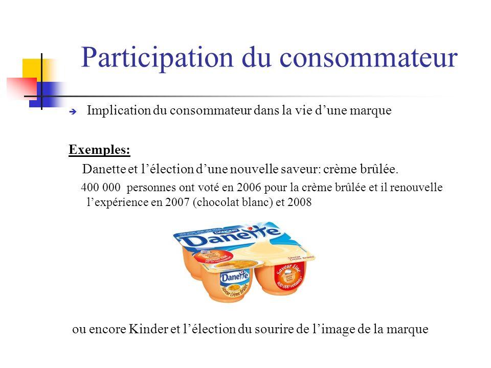 Participation du consommateur
